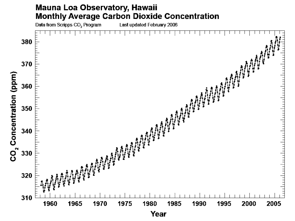 the Keeling curve